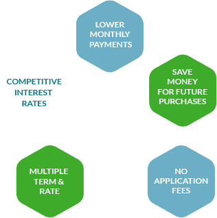 Why Refinance Student Loans?